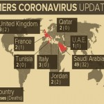 Ten-minute MERS-Coronavirus diagnostics test to be featured at Abu Dhabi Exhibition