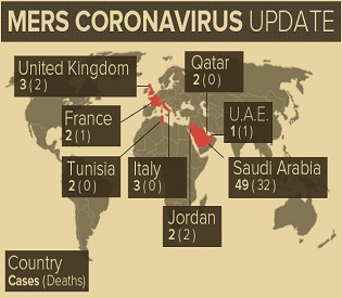 human rights observers - Ten-minute mers-corinavirus test to diagnose featured at abudhabi exhibition1